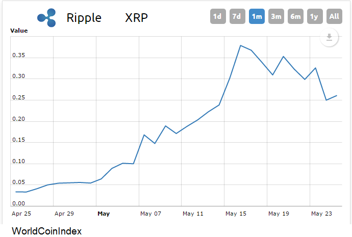 The Xrp Exchange Rate Has Exceeded 50 Cents The Cryptocurrency Post