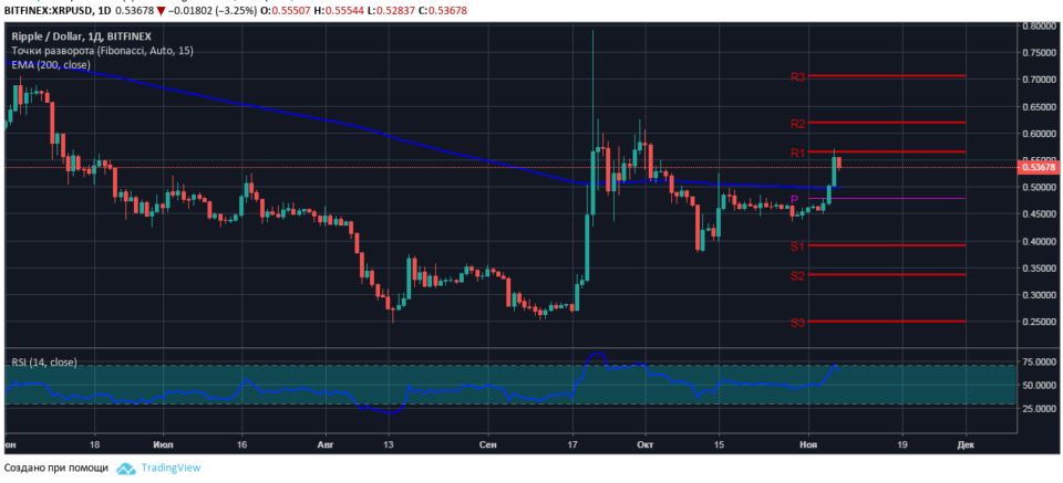 Cryptocurrency technical analysis xrp 11 27