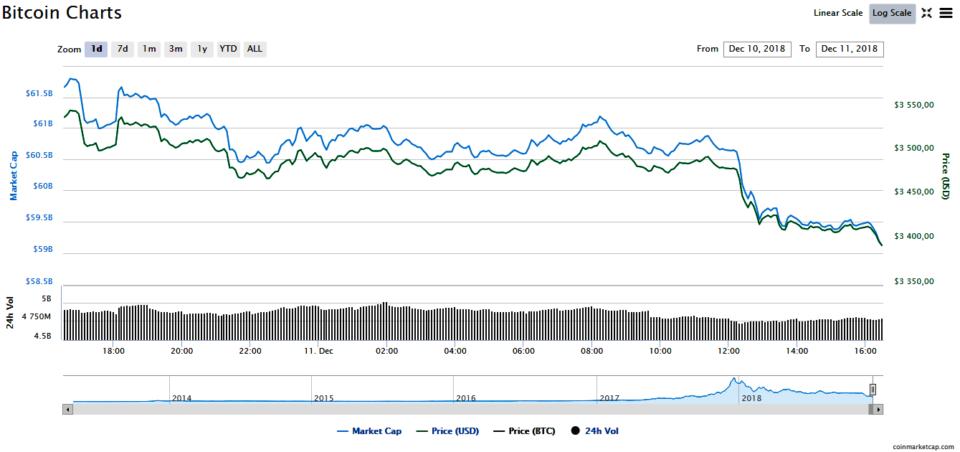 Best Bitcoin exchanges of   TechRadar