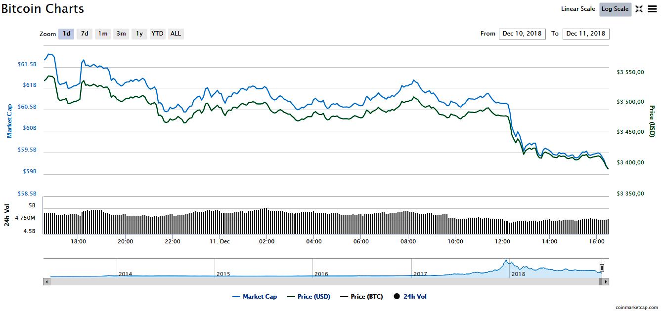 www bitcoin com exchange rate