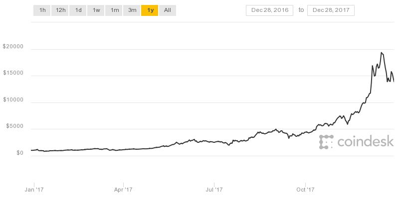 farm bitcoin ios
