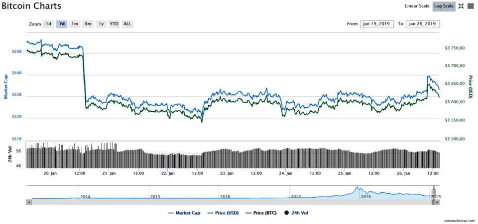 cryptocurrency price btc