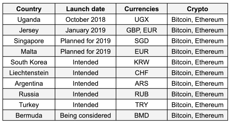 Qtum cryptocurrency launch date