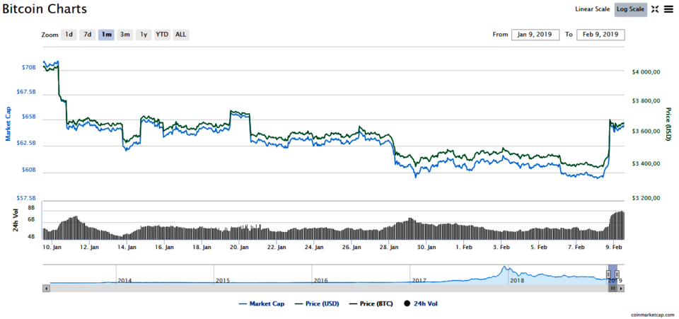 Bitcoin Market Cap >> Bitcoin Rate Market News Analysis February 9 2019 The