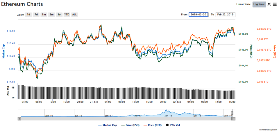 Ethirium Course: Market News Analysis, February 22, 2019