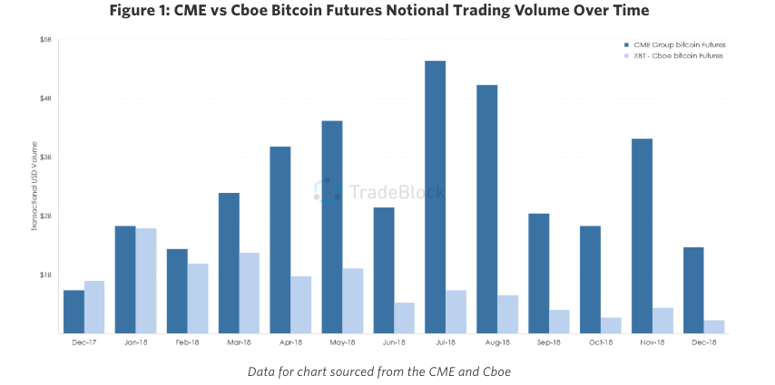 cme cryptocurrency exchange