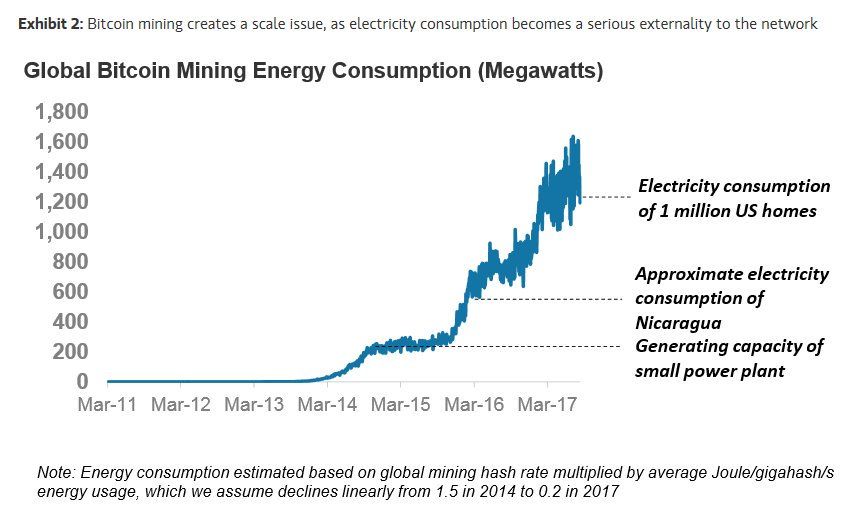 cryptocurrency mining energy consumption