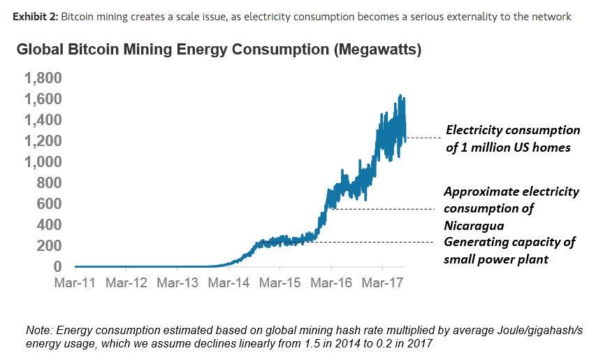 cryptocurrency energy usage