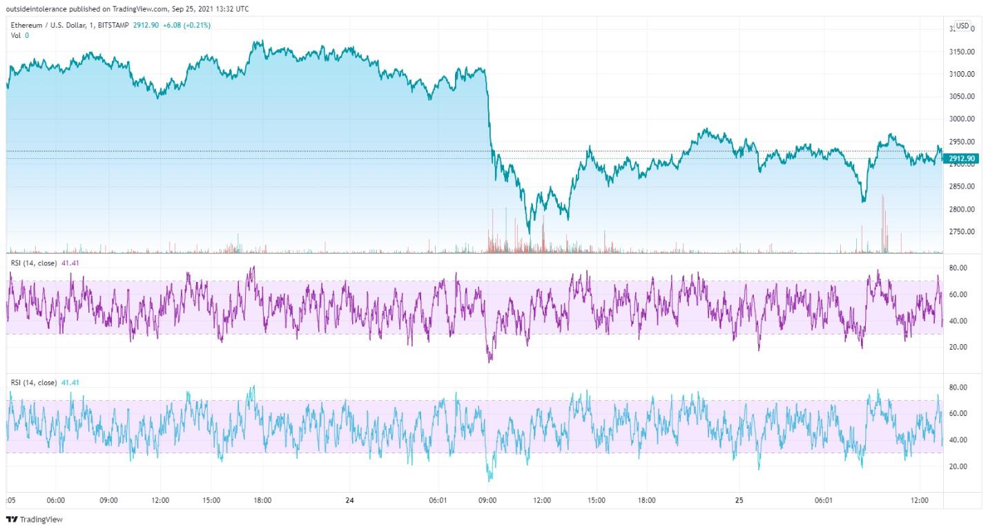 Eth chart